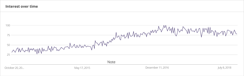 Interest in Elixir programming from 2013 to 2018
