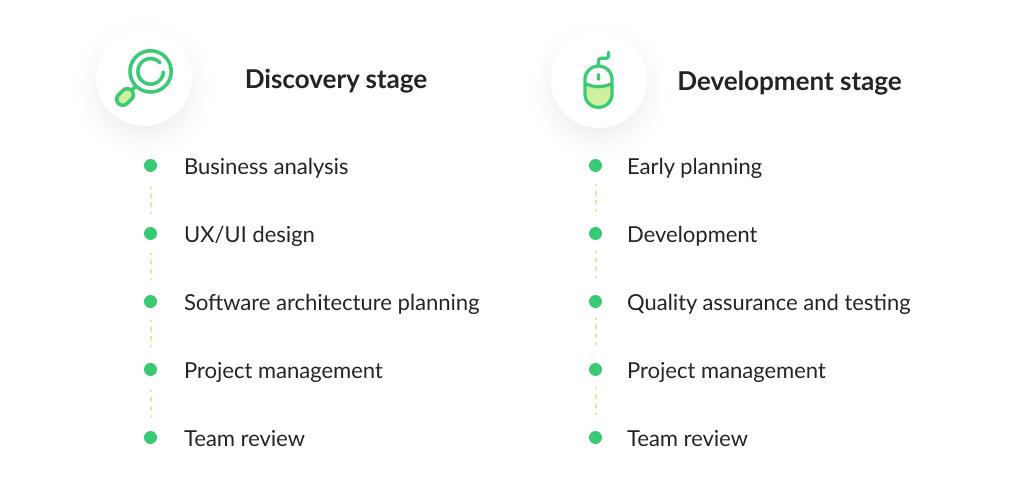 Main Processes of Telemedicine App Development