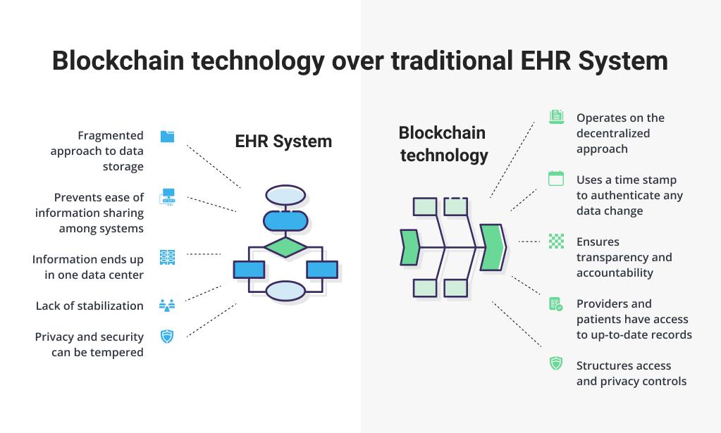 Blockchain vs Traditional EHR Storage System