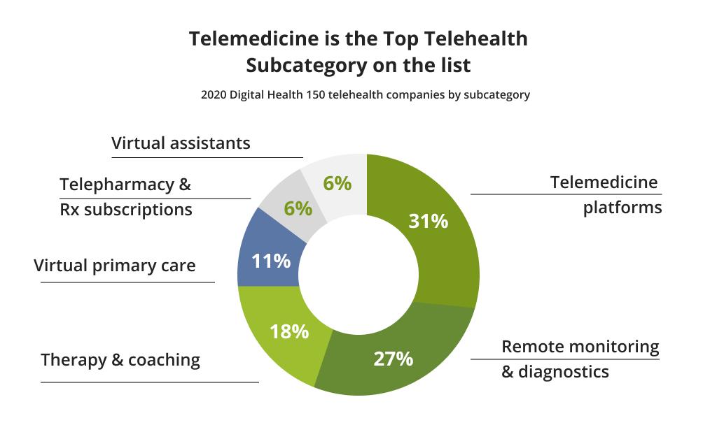 Telemedicine Apps Statistics in 2020