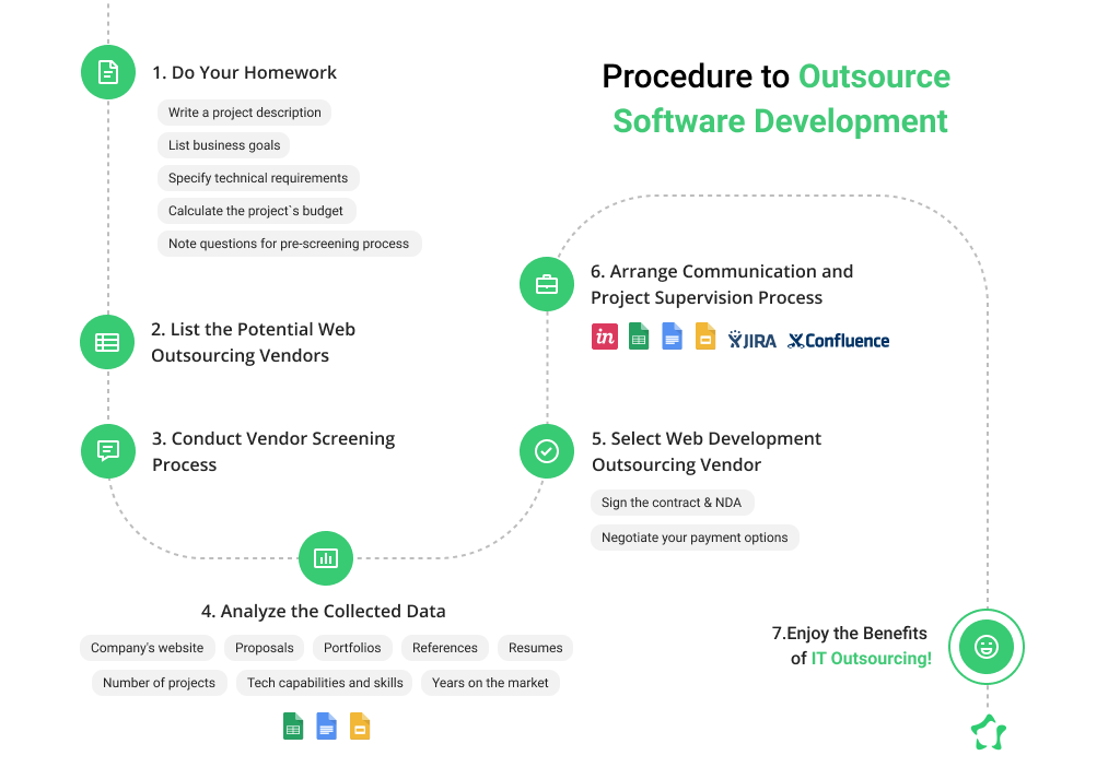 Step-By-Step Process to Outsource Software Development
