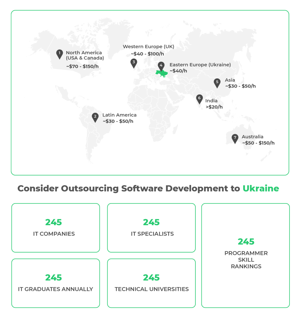 Regions to Outsource Software Development