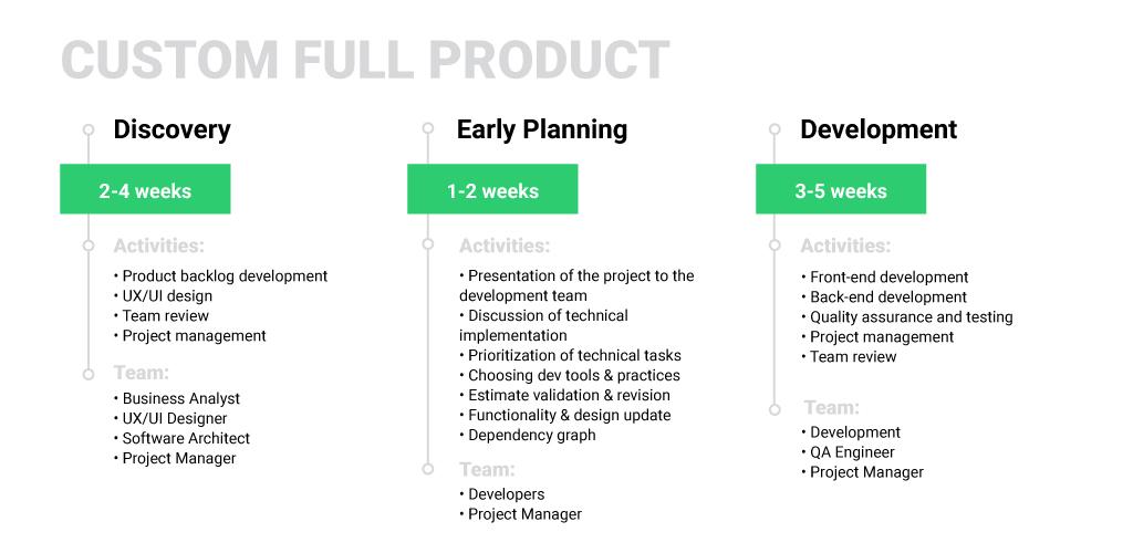 Custom Software Development Process at MLSDev