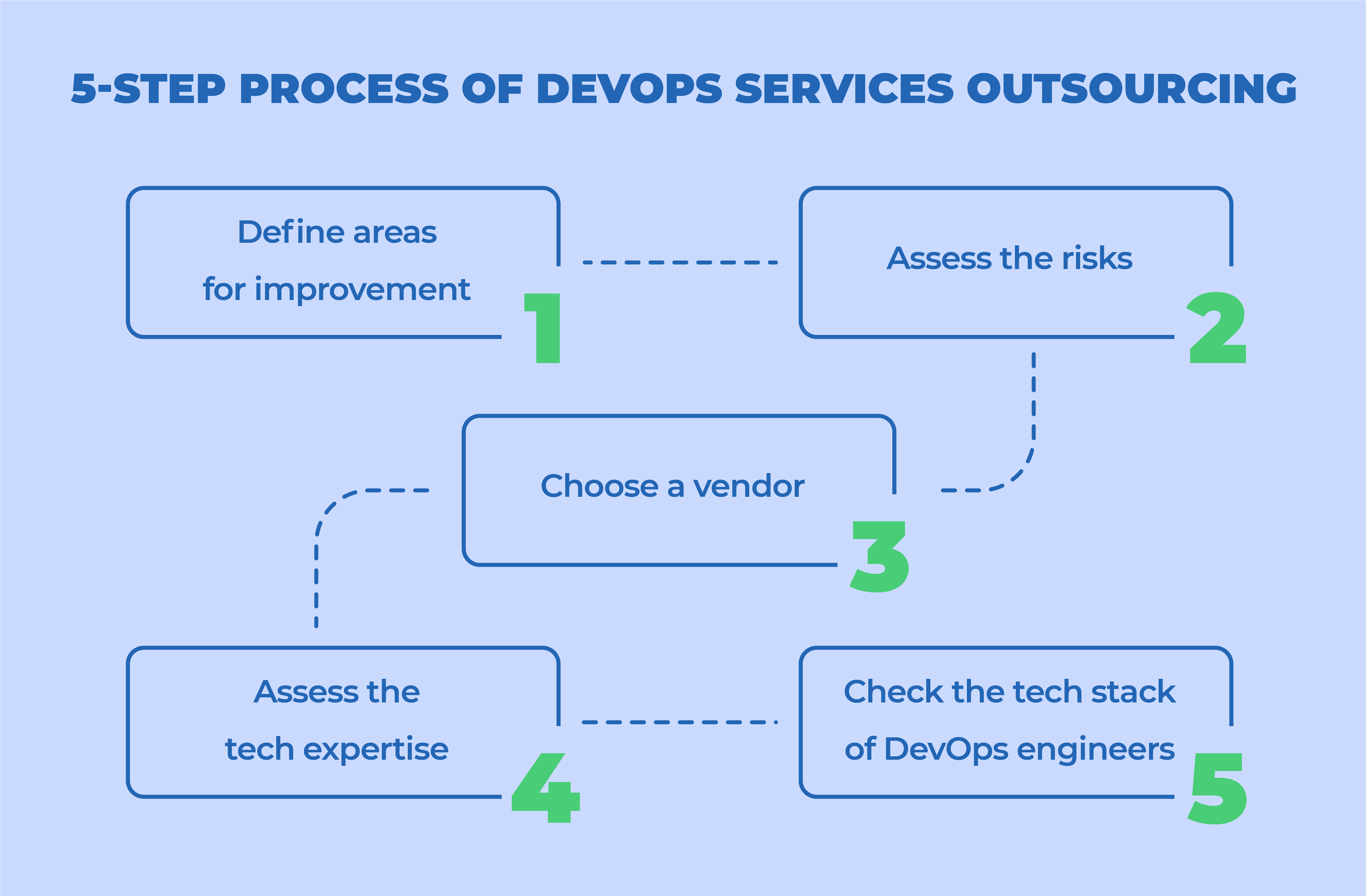 5-Step Process of DevOps Services Outsourcing