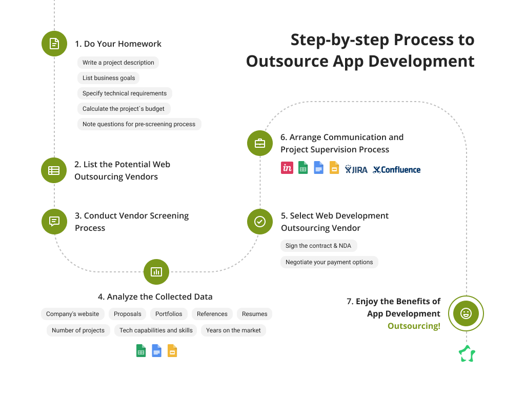 Detailed Process to Outsource Medical App Development