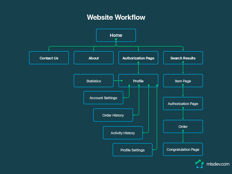 5 obvious advantages of wireframing   MLSDev
